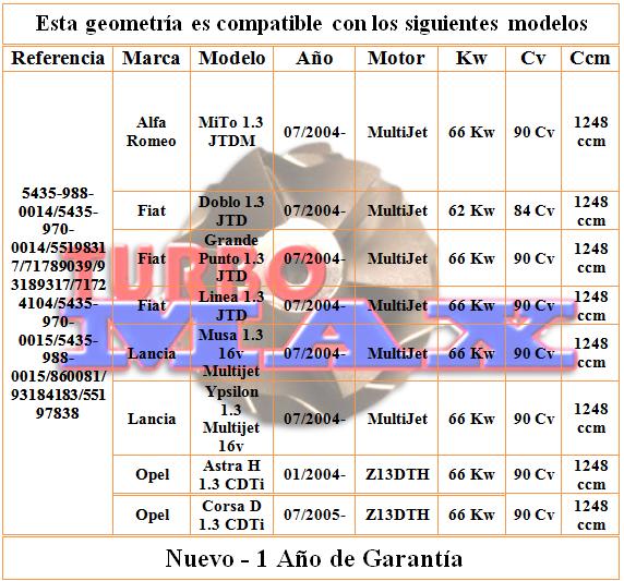 http://turbo-max.es/geometrias/5435-988-0014/5435-988-0014%20tabla.png