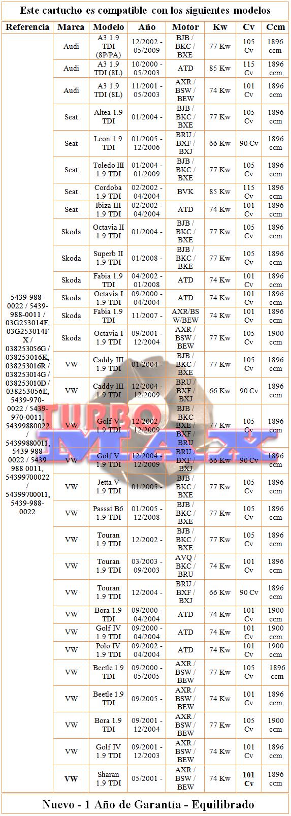 http://turbo-max.es/turbo-max/chra/5439-988-0022/5439-988-0022%20tabla.png