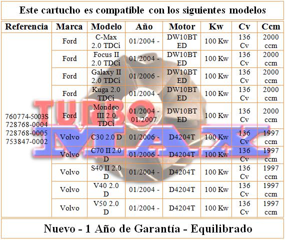 http://turbo-max.es/turbo-max/chra/760774/760774%20tabla.png